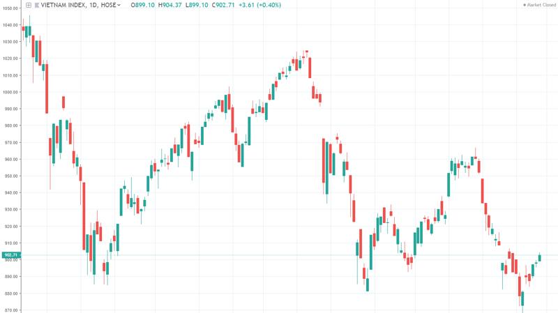 Diễn biến VN-Index trong 6 tháng qua - Nguồn: TradingView.