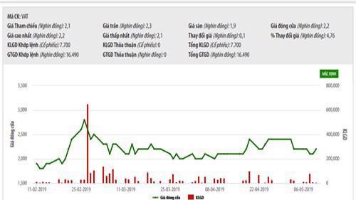 Biểu đồ giao dịch giá cổ phiếu VAT trong thời gian qua - Nguồn: HNX.