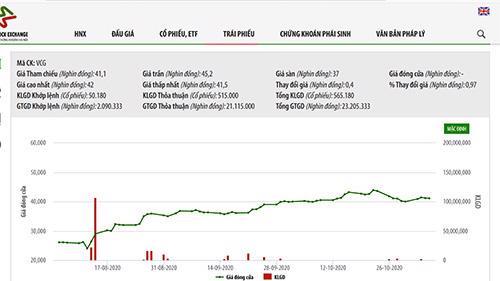 Biểu đồ giá cổ phiếu VCG - Nguồn: HNX.