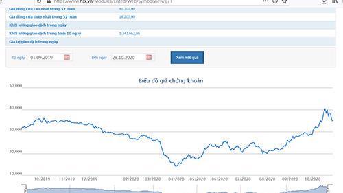 Biểu đồ giá cổ phiếu VCI - Nguồn: HOSE.