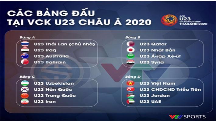 Các bảng đấu tại VCK U23 châu Á 2020.