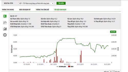 Biểu đồ giao dịch giá cổ phiếu VCP trong thời gian qua - Nguồn: HNX.