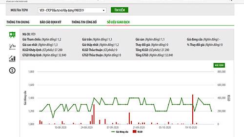 Biểu đồ giao dịch cổ phiếu VE9 - Nguồn: HNX.