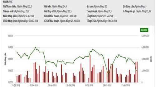 Biểu đồ giao dịch giá cổ phiếu VGC trong thời gian qua - Nguồn: HNX.