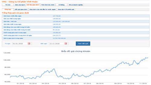 Biểu đồ giao dịch giá cỏ phiếu VHC từ đầu năm đến nay - Nguồn: HOSE.