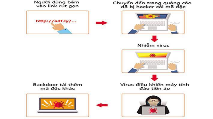 Tháng 3/2018, hàng trăm nghìn máy tính tại Việt Nam bị nhiễm W32.AdCoinMiner, virus phát tán qua dịch vụ quảng cáo trực tuyến.