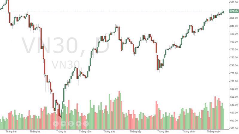 VN30 đang suy yếu về thanh khoản và có mức độ tập trung dòng tiền rất cao vào số ít cổ phiếu còn đang tốt.
