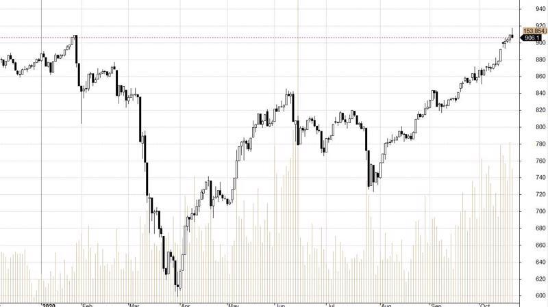 VN30-Index đang đối diện vùng cản.
