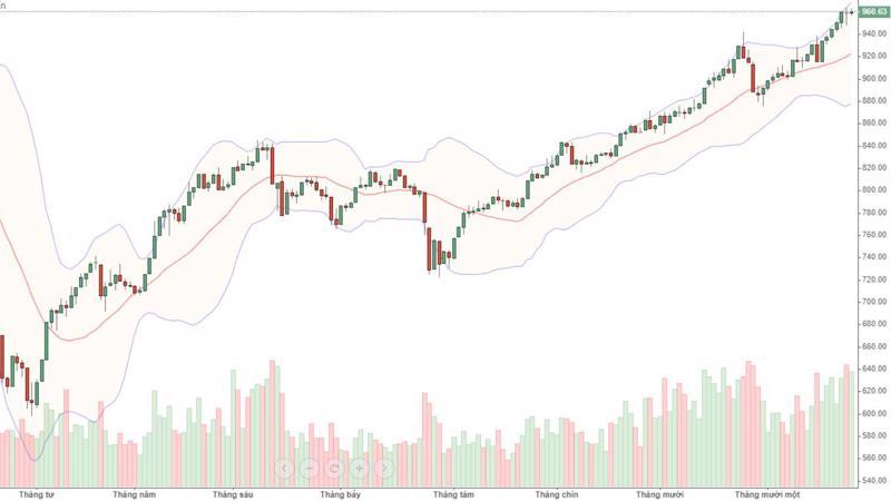 VN30 dao động rất hẹp hôm nay, không giống với tâm lý khi VNI vượt 1.000 điểm. Điều này có thể là do lực xả ẩn đã kiềm chế được biên độ tăng giá cổ phiếu.