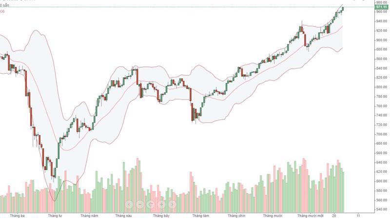 Dòng tiền vào blue-chips và thị trường nói chung đang có tín hiệu giảm dần.