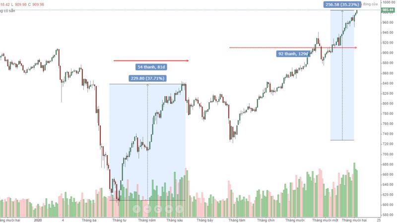 Tương quan biên độ và thời gian của VN30 thể hiện xu hướng hiện tại đang gần tới ngưỡng đạt đỉnh.