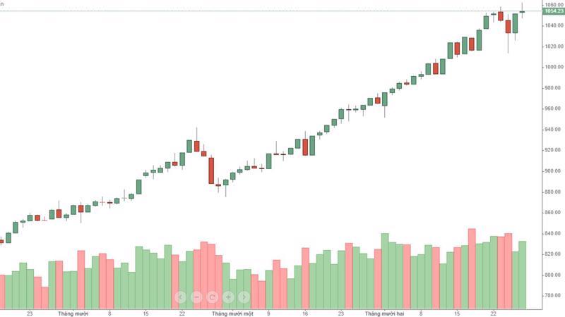 Thị trường xuất hiện ngày xả thứ hai trong 4 phiên gần đây.