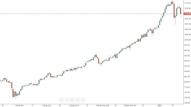 Chỉ số có thể chưa phá đáy, nhưng nhiều cổ phiếu đã ngấp nghé phá đáy.