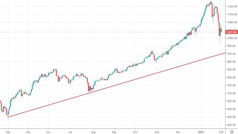 VNI chạm đường xu hướng của trend tăng từ đáy tháng 3/2020 trong phiên cuối tháng 1, nhưng VN30 thì chưa.