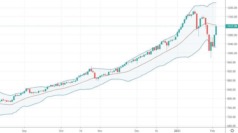 Diễn biến hồi mạnh của VN30-Index