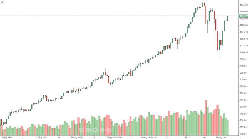 Thanh khoản VN30 sụt giảm nhưng không ảnh hưởng đến giá do lực bán yếu, trong khi mua tự tin nâng giá lên.