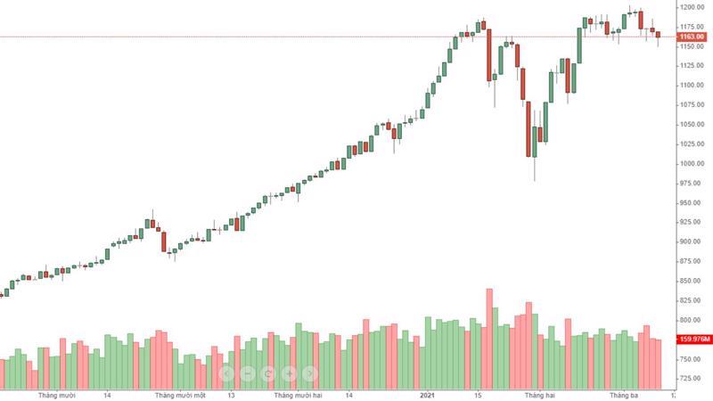 VN30 đang dao động ngày càng đuối, dòng tiền giảm.