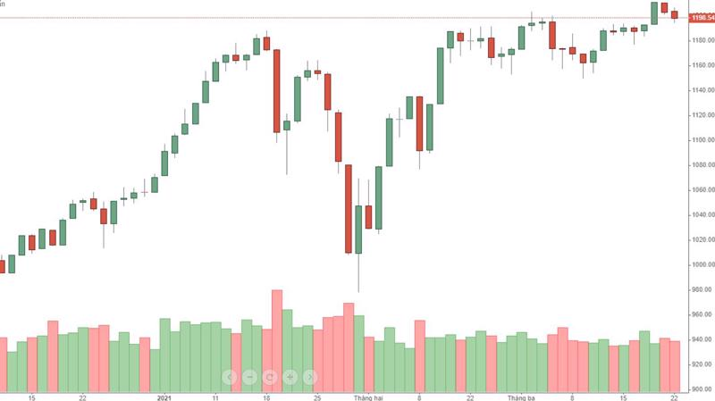 Thị trường tăng giảm không rõ ràng mới là điều gây khó chịu.