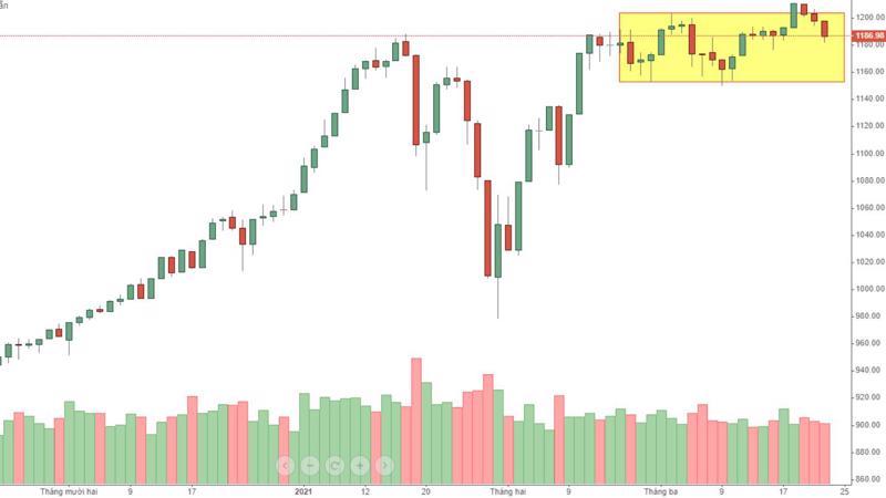 Thị trường giảm không xấu, nhưng dễ cáu!