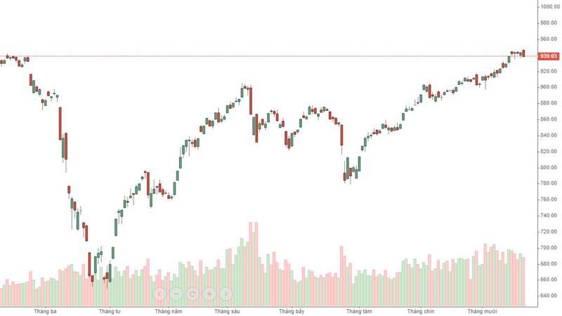 VN-Index tăng rất chậm 4 phiên gần đây và hôm nay bắt đầu quay đầu giảm mạnh.