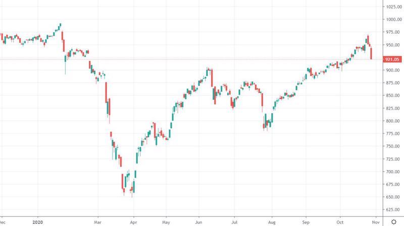 VN-Index giảm kỷ lục trong vòng 3 tháng.