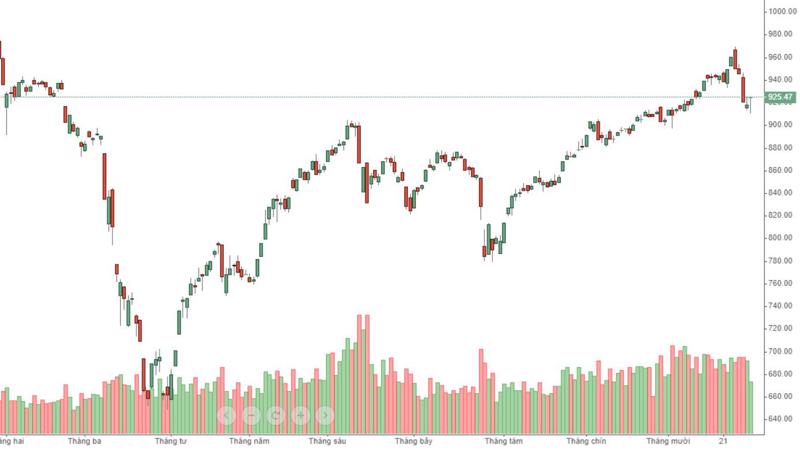 VN-Index bật tăng hôm nay với thanh khoản rất kém.