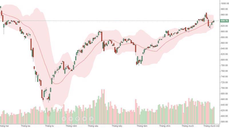 VN-Index vẫn có 4 phiên tăng liên tiếp dù thanh khoản không cao như trước.