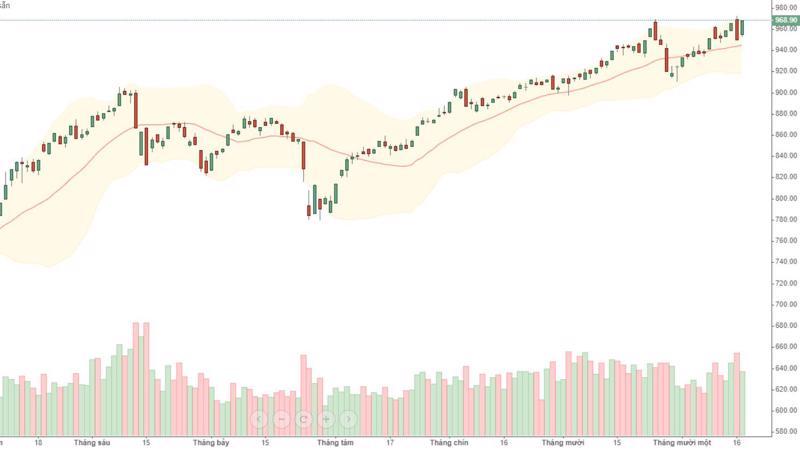 """Các mã vốn hóa lớn đã """"chuộc lỗi"""" hôm qua bằng mức tăng đền hôm nay, giúp VN-Index quay lại đúng điểm xuất phát."""