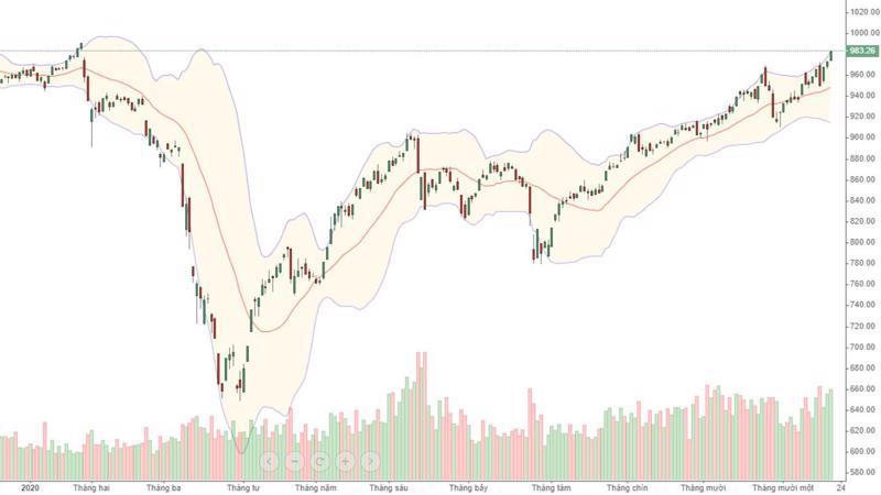 VN-Index đã vượt dứt khoát qua đỉnh cao tháng 10 và hướng đến đỉnh cao trước thời điểm Covid-19 hồi đầu năm.