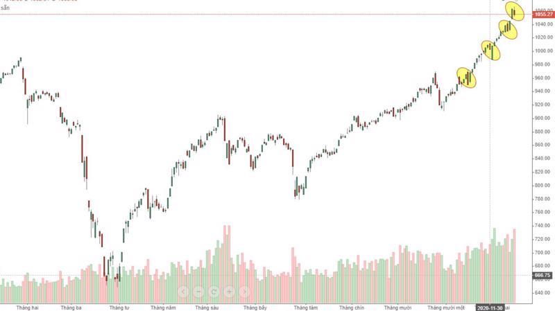 Nhìn vào quá khứ gần, cứ mỗi phiên giảm mạnh đột ngột lại dẫn đến các phiên sau đó tăng còn mạnh hơn. Đã 4 lần thị trường diễn biến như vậy tạo cảm giác quen thuộc.