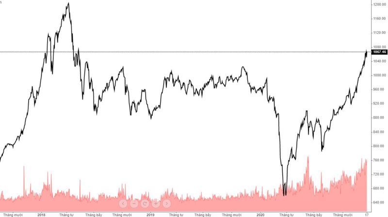 """Thị trường tiếp tục dạy nhà đầu tư bài học """"bán là mất""""."""