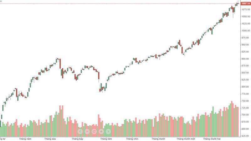 Ba phiên gần đây cứ khi VN-Index lên gần hoặc vượt 1.100 điểm là lại xuất hiện một đợt bán ra.