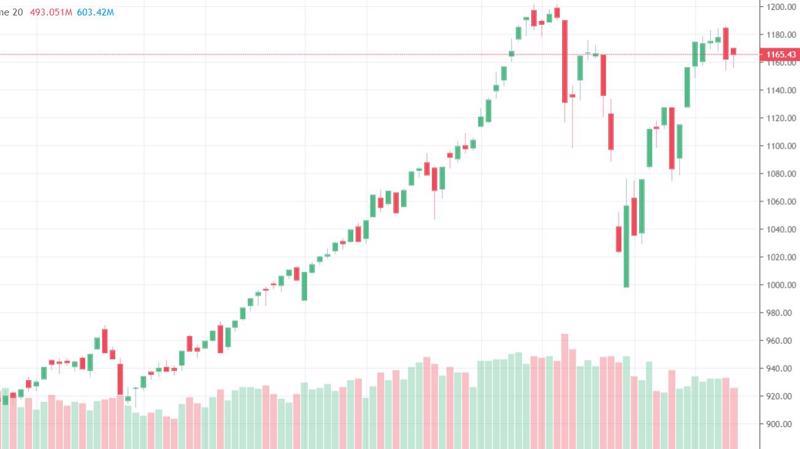 VN-Index thể hiện phiên phục hồi rất nhẹ so với mức giảm hôm qua. Thanh khoản cũng suy yếu.