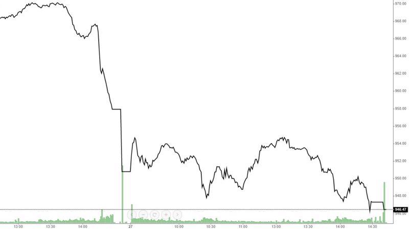 VN-Index hồi trong phiên không nhiều và lực xả xuất hiện về chiều giống hôm qua.