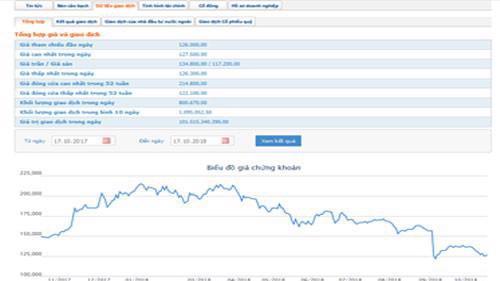 Sơ đồ giao dịch cổ phiếu VNM trong một năm qua. Nguồn: HOSE.