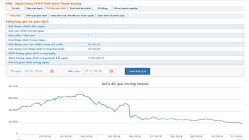 Biểu đồ giao dịch giá cổ phiếu VPB từ đầu năm đến nay - Nguồn: HOSE.