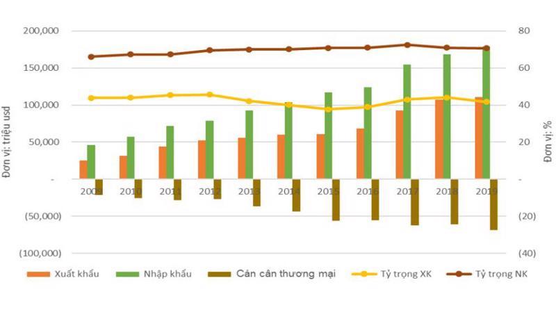 Diễn biến xuất nhập khẩu của Việt Nam với các thị trường RCEP, 2009 - 2019. Nguồn: Ciem.