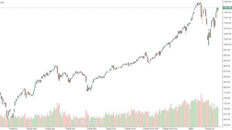 VN-Index đang có cơ hội lớn làm nên lịch sử khi chỉ cần vượt đỉnh 1.200 điểm.