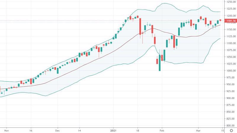VN-Index đang áp sát đỉnh cao lịch sử.