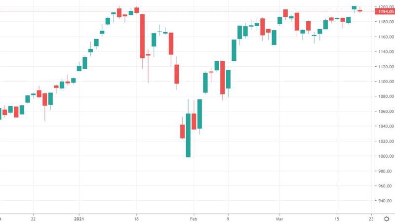 VN-Index vẫn chưa thể vượt đỉnh lịch sử.