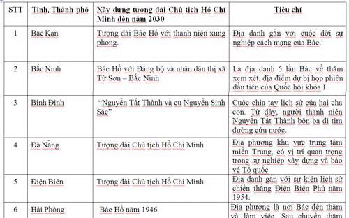 Một phần bản danh sách 14 địa phương dự kiến được ưu tiên xây dựng tượng đài Chủ tịch Hồ Chí Minh, nằm trong dự thảo đề án quy hoạch hệ thống tượng đài Chủ tịch Hồ Chí Minh đến năm 2030, do Bộ Văn hóa - Thể thao và Du lịch xây dựng.