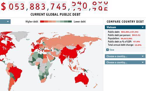 Đồng hồ nợ công thế giới trên trang The Economist. Bên phải là ô hiển thị số liệu về nợ công của Việt Nam.