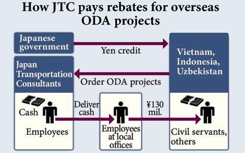 Theo khai nhận của đại diện JTC, doanh nghiệp này đã phải hối lộ quan chức đường sắt của 3 nước, trong đó có Việt Nam để được trúng thầu các dự án.<br>