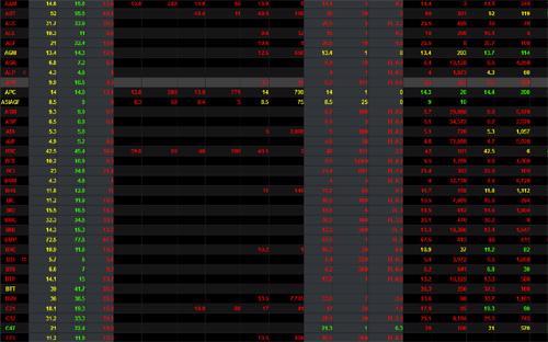 Màu đỏ chiếm vị thế áp đảo bảng giá chứng khoán trong nước sáng 8/5.<br>