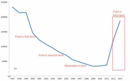 Vào nhiệm kỳ thứ ba của Tổng thống Putin, số người rời bỏ quê hương Nga bất ngờ tăng vọt - theo số liệu của cơ quan thống kê liên bang Nga Rosstat - Nguồn: Business Insider.<br>