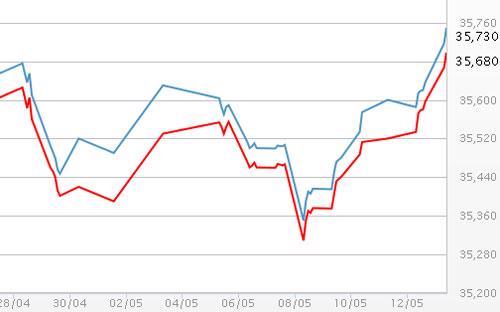 Diễn biến giá vàng SJC tại DOJI - Nguồn: DOJI.<br>