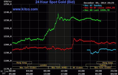 Biểu đồ diễn biến giá vàng giao ngay thị trường quốc tế - Nguồn: Kitco.<br>