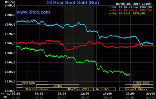Diễn biến giá vàng giao ngay tại thị trường New York trong 3 phiên giao dịch vừa qua - Nguồn: Kitco.<br>