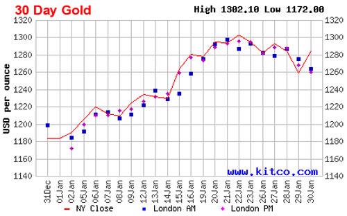 Diễn biến giá đóng cửa của vàng giao ngay thị trường quốc tế 1 tháng qua - Nguồn: Kitco.<br>