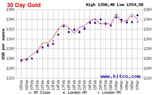 Diễn biến giá đóng cửa của vàng giao ngay tại New York trong 1 tháng qua - Nguồn: Kitco.<br>